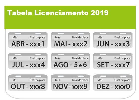 Tabela Licenciamento 2019
